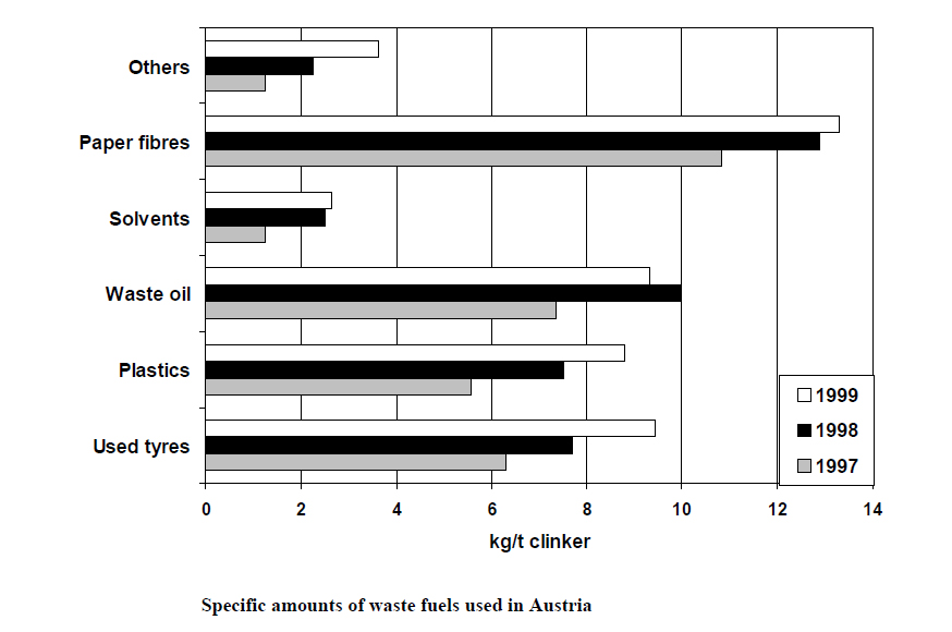 التخلص من النفايات الصيدلانية في أفران شركات الأسمنت