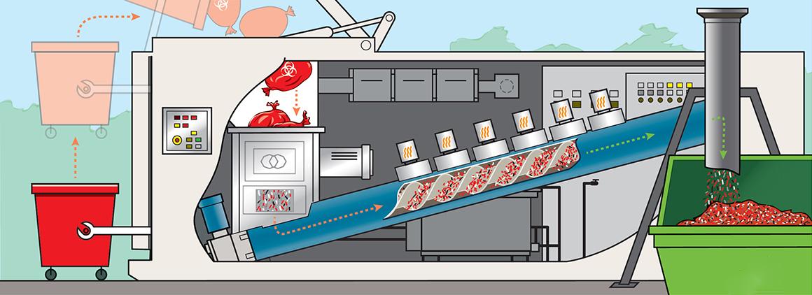 أجهزة الميكروويف لمعالجة النفايات الطبية الخطرة