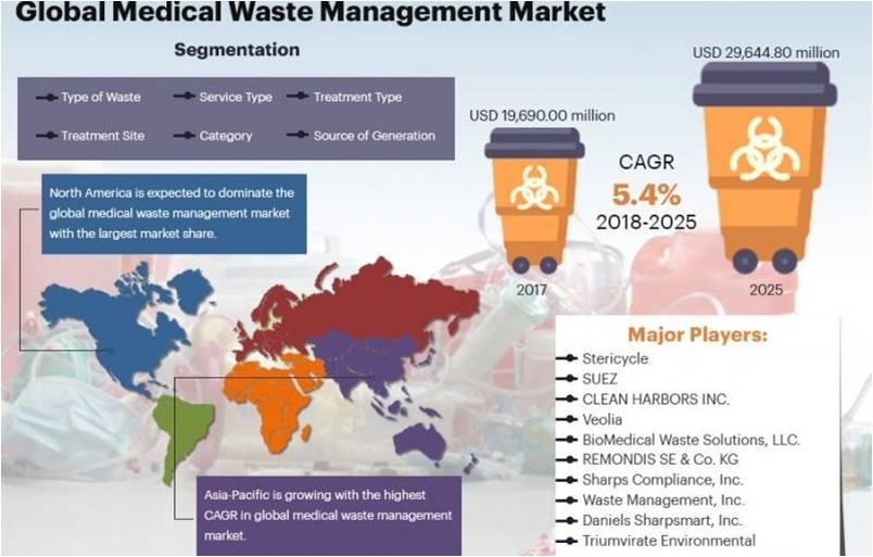 السوق العالمي لمعدات إدارة النفايات الطبية.