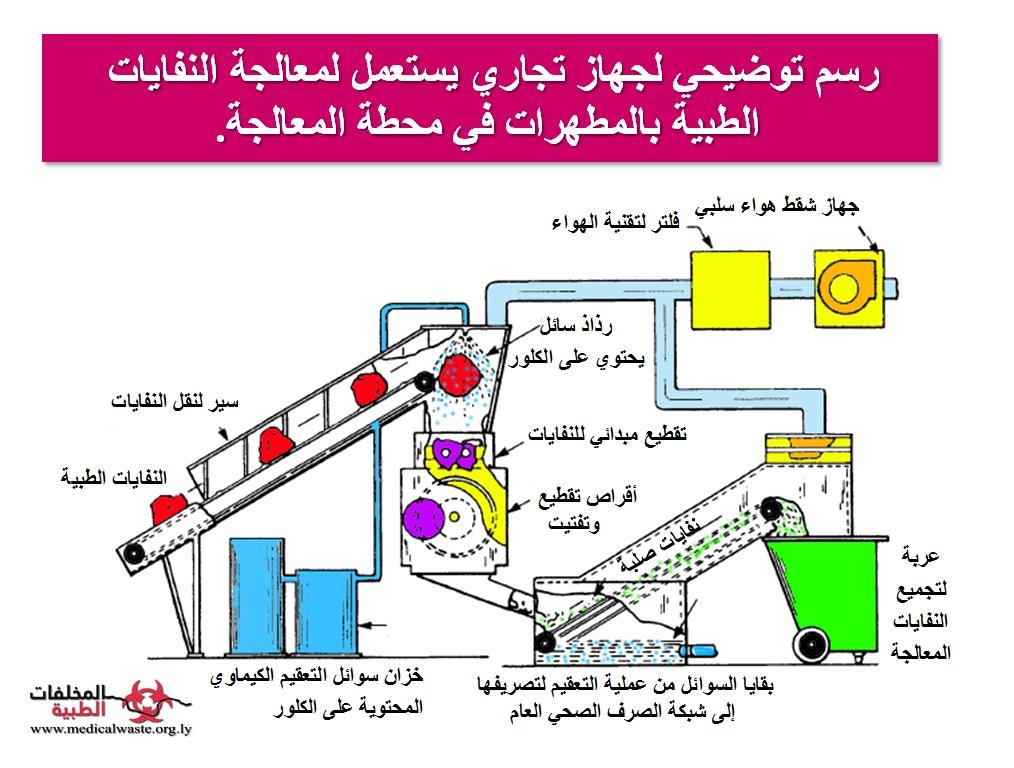 استعمال وحدة المعالجة الكيميائية التجارية في معالجة المخلفات الطبية