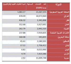 كمية الكمامات الطبية المستهلكة يومياً في بعض الدول الأسيوية والعربية وعلاقتها بكمية النفايات الطبية